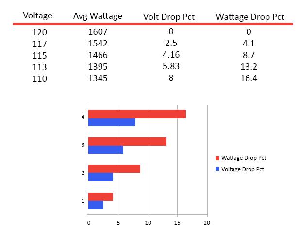 Voltage Drop Pct